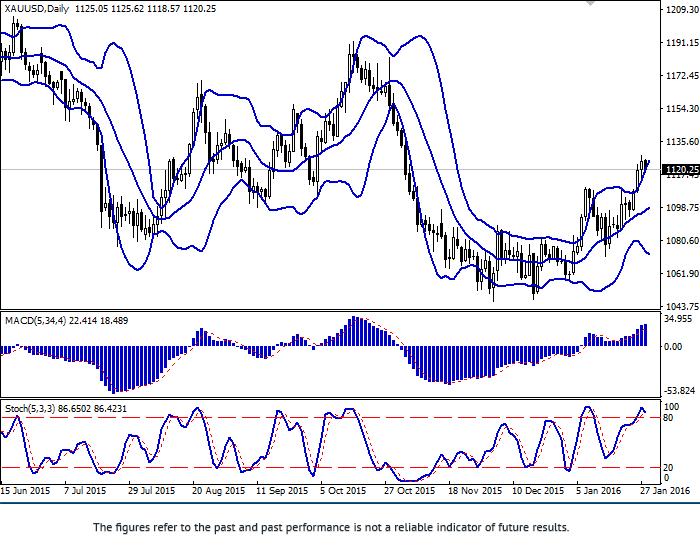 XAU/USD: złoto rośnie