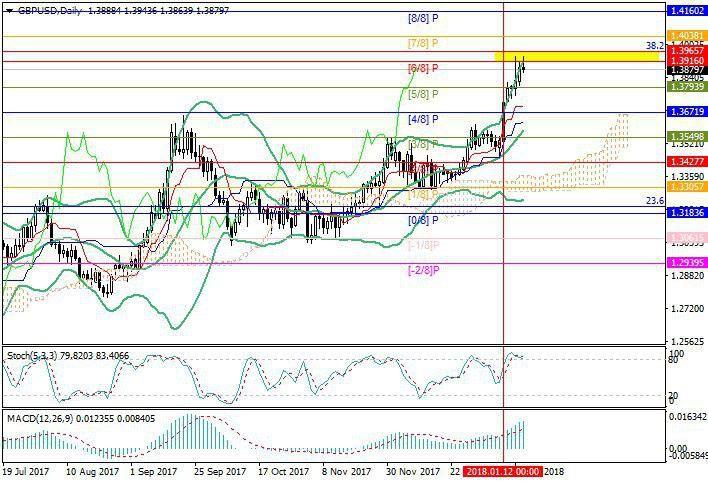 GBP/USD: pertumbuhan melambat