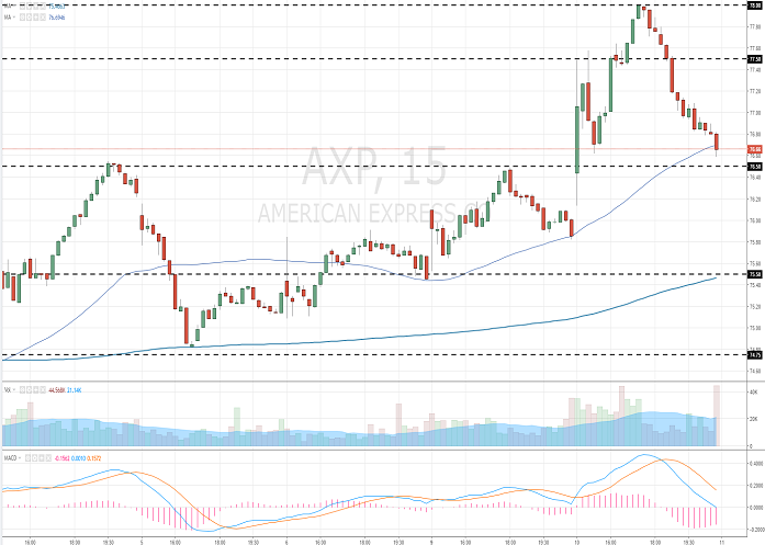 American Express Company: analytical review