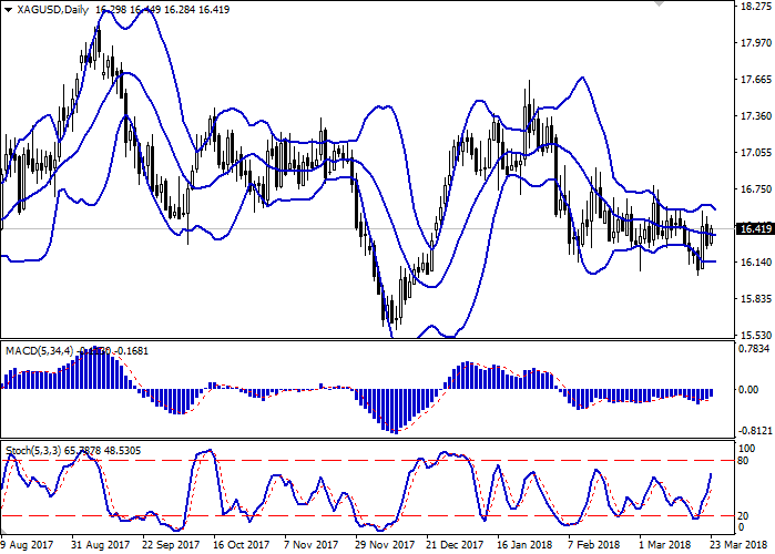 XAG/USD: harga menunjukkan pergerakkan yang bercampur