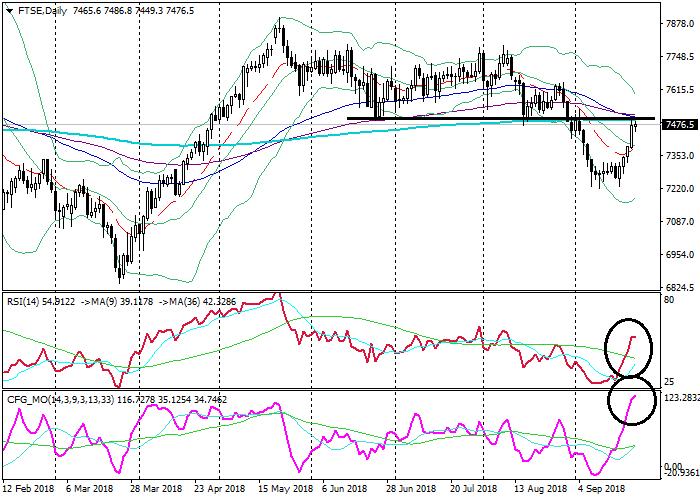 FTSE: تحليل تقني