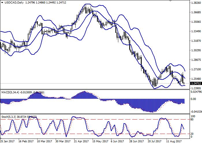 USD/CAD: пара снижается
