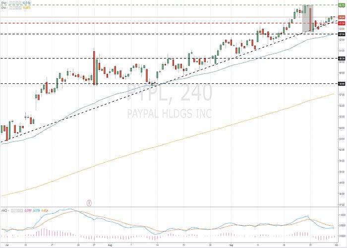 PayPal (PYPL/NASD)
