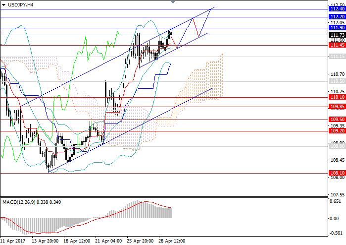 USD/JPY: закрепление восходящей тенденции