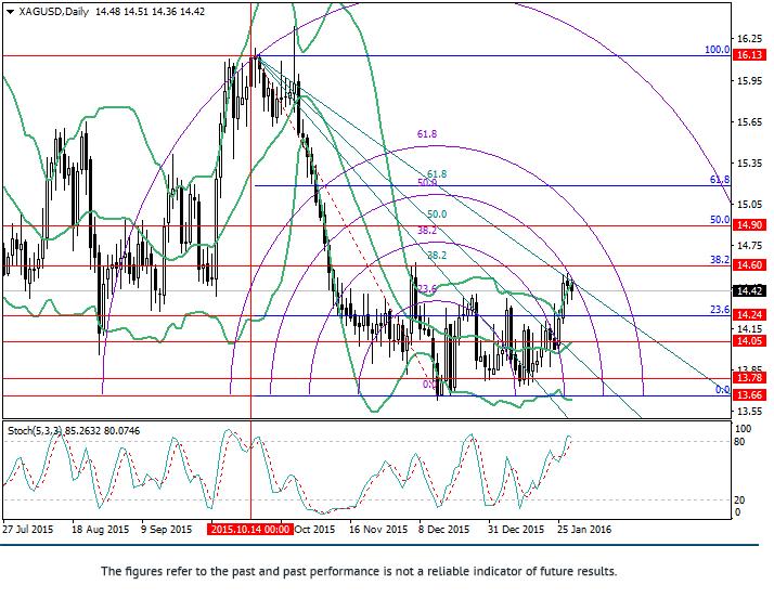 XAG/USD: analiza poziomów Fibonacci