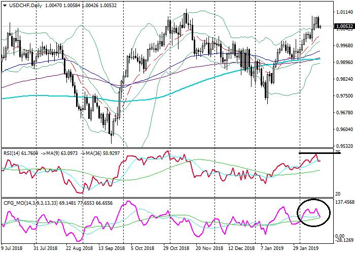 USD/CHF: análisis técnico