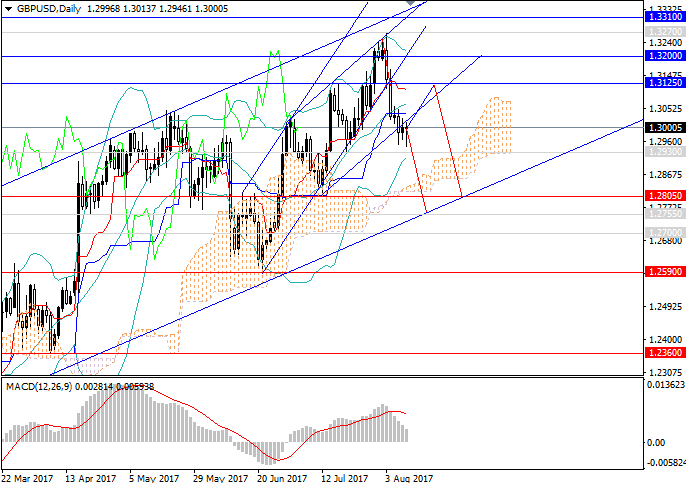 GBP/USD: correction can continue