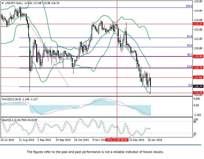 USD/JPY: potencjał obniżenia zostaje
