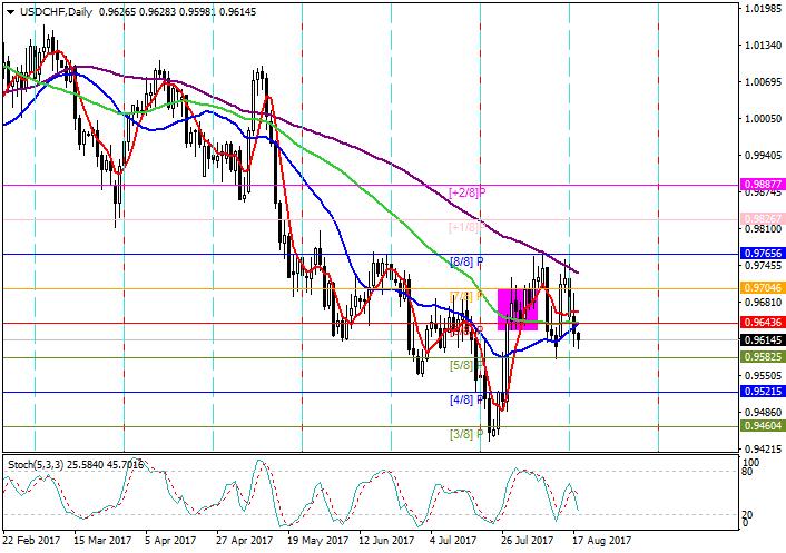 USD/CHF: analisa Murray
