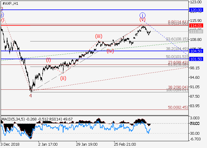 American Express Co.: wave analysis
