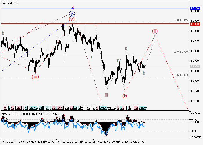 GBP/USD: análisis de ondas