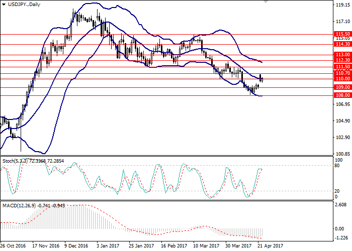 USD/JPY: technical analysis