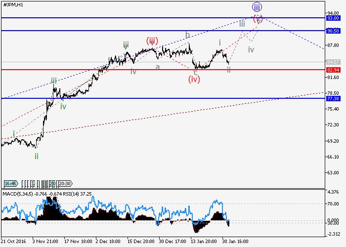JP Morgan Chase Co.: wave analysis