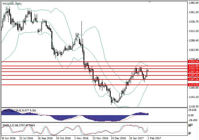 XAU/USD: general analysis