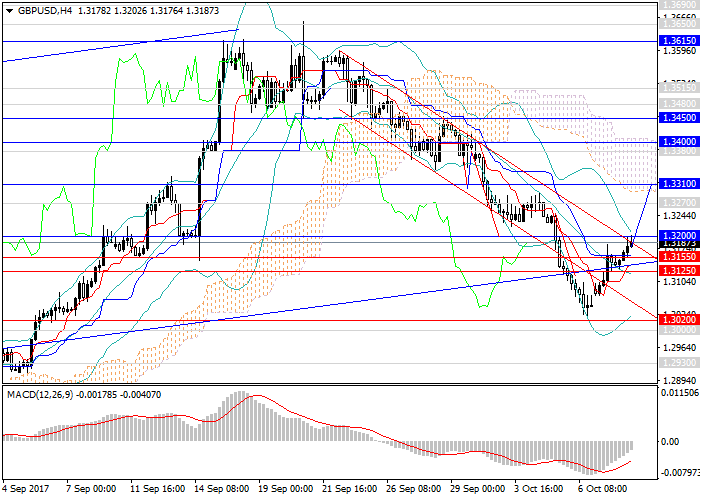 GBP/USD: consolidation of the growth tendency