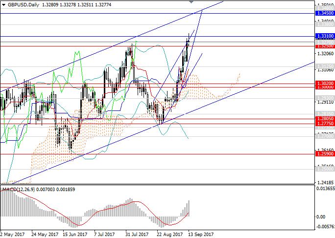 GBP/USD: торговые настроения на стороне фунта