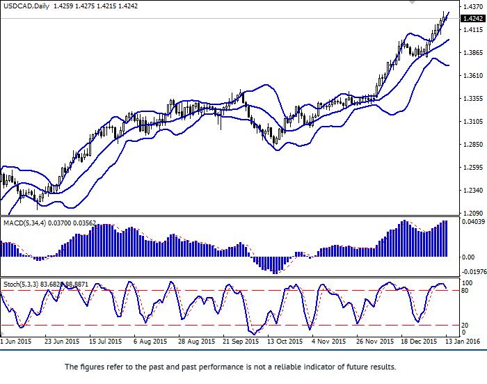 USD/CAD: para przedłuża wzrost