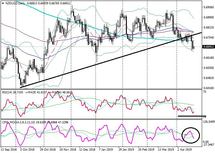 新西兰元/美元: 技术分析