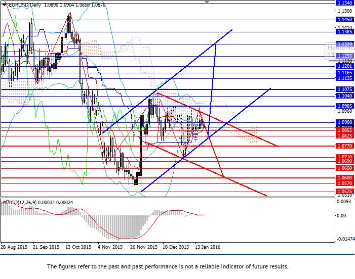 EUR/USD: para konsoliduje się