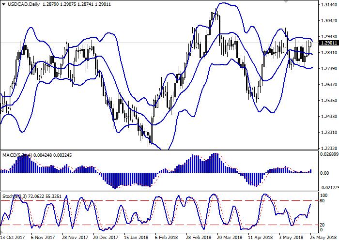USD/CAD: el instrumento se fortalece