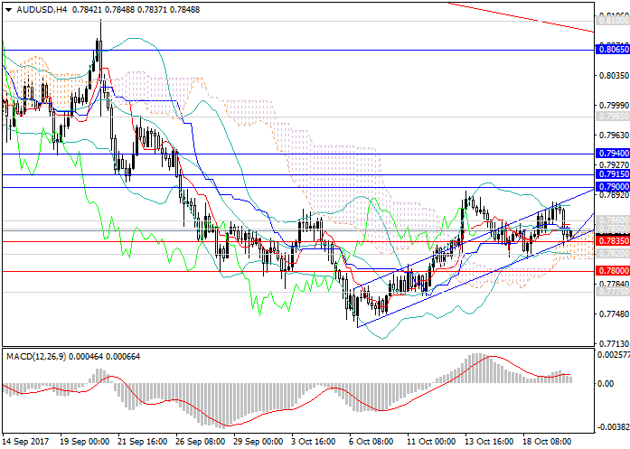 AUD/USD: continuación de tendencia ascendente