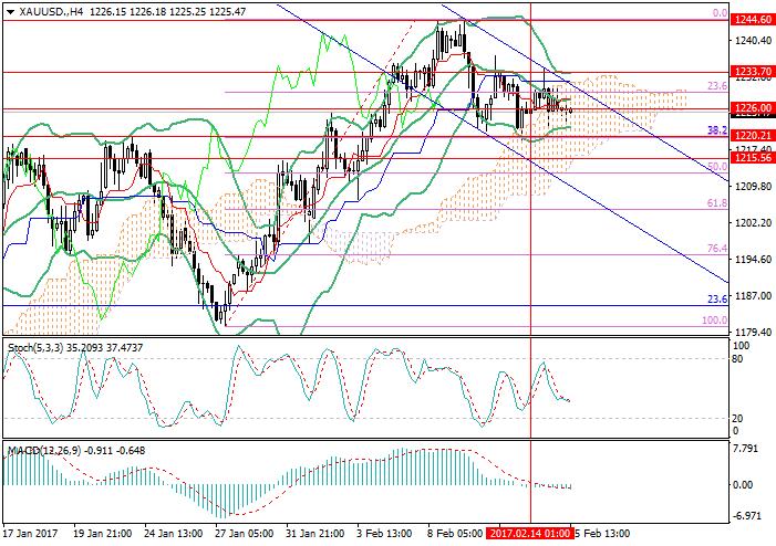 XAU/USD: still in the downward channel