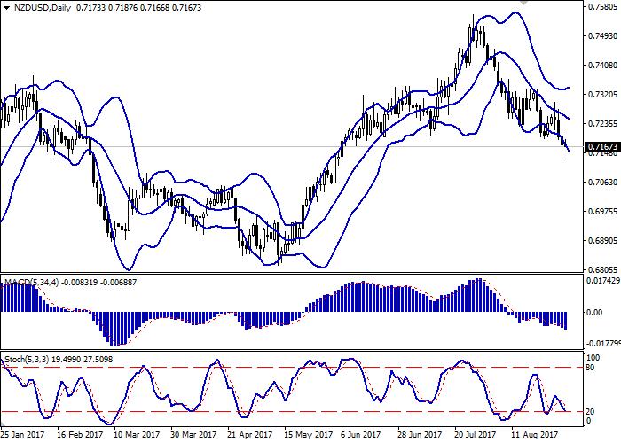 NZD/USD: новозеландский доллар под давлением