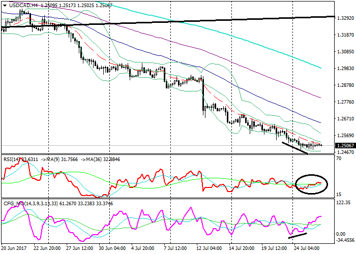 USD/CAD : l'analyse technique