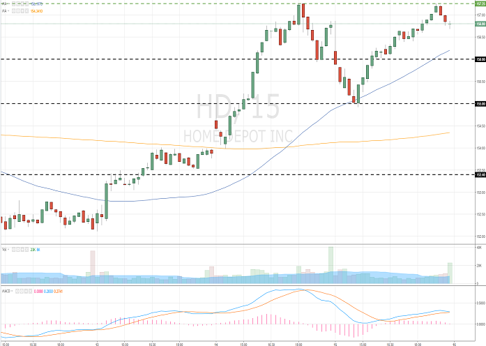 The Home Depot, Inc. (HD/NYSE/S&P500)