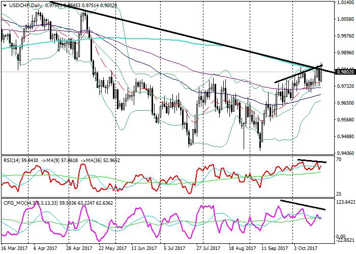 USD/CHF: технический анализ