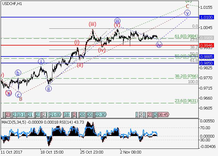 USD/CHF: analisis gelombang