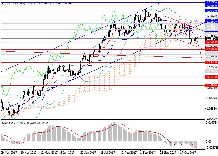 EUR/USD: Dolar akan terus menguasai