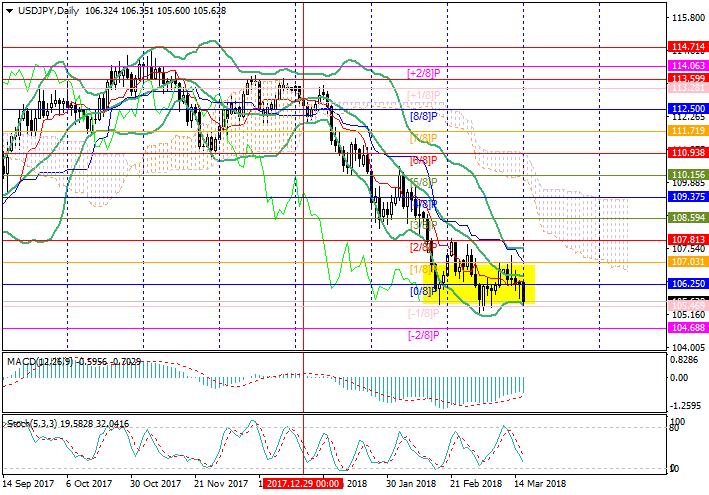 USD/JPY: Murray analysis