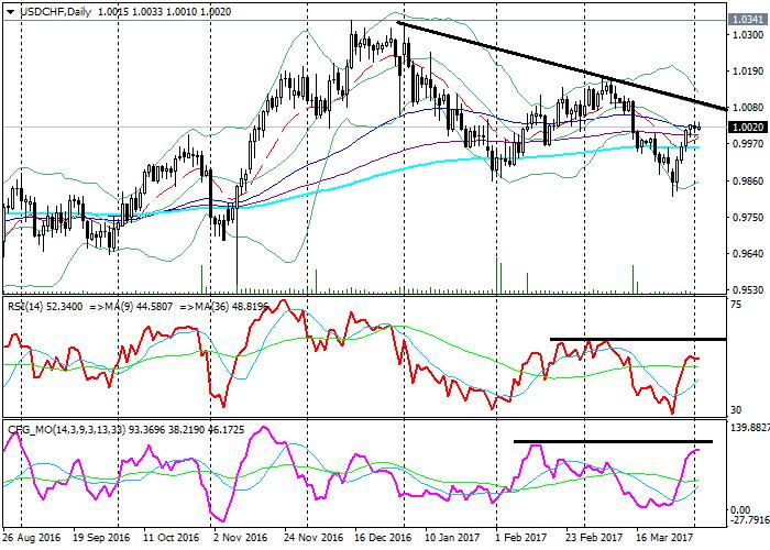 USD/CHF: analiza techniczna