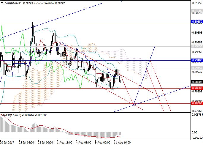 AUD/USD: slight fall