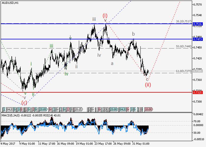 AUD/USD: análisis de ondas