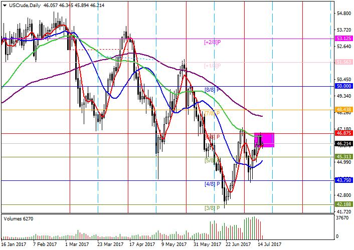 WTI Crude Oil : l'analyse des niveaux de Murrey