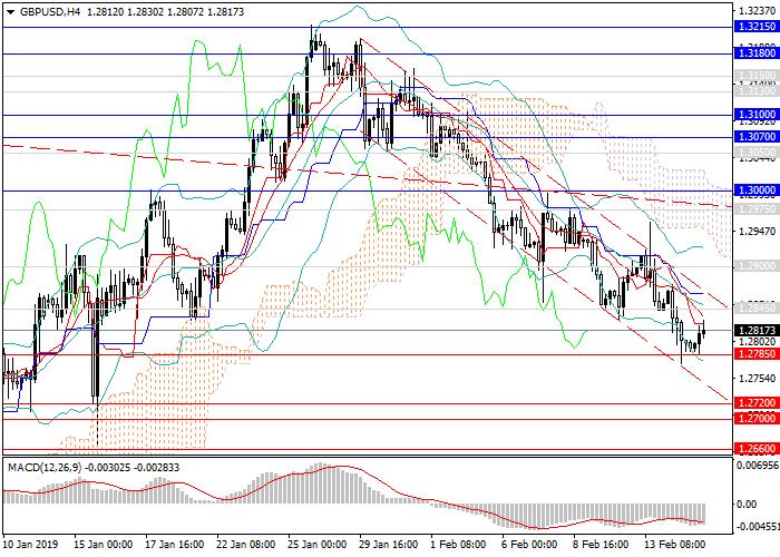 GBP/USD: la libra está bajando