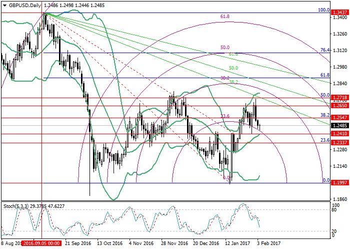GBP/USD: analiza poziomów Fibonacciego