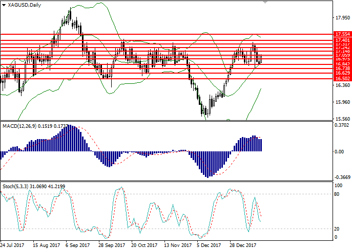 XAG/USD: analisa teknikal