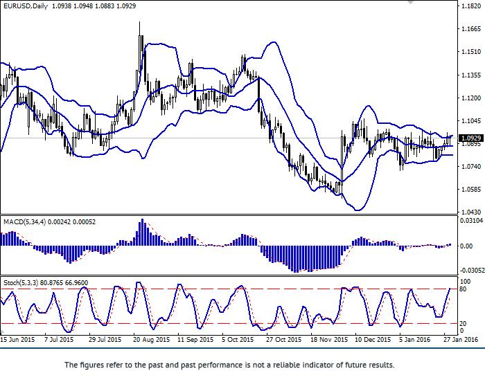 EUR/USD: para wzmocniła się