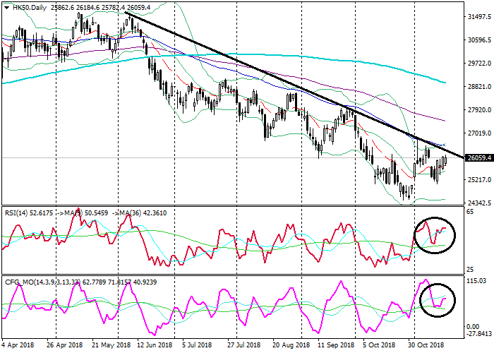 HK50: technical analysis