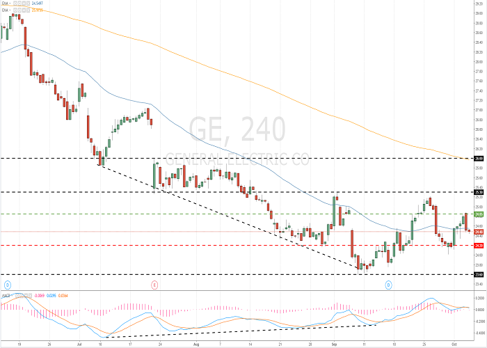 General Electric (GE/NYSE)