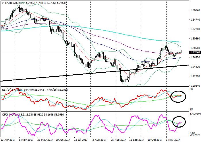 USD/CAD: analisis teknikal