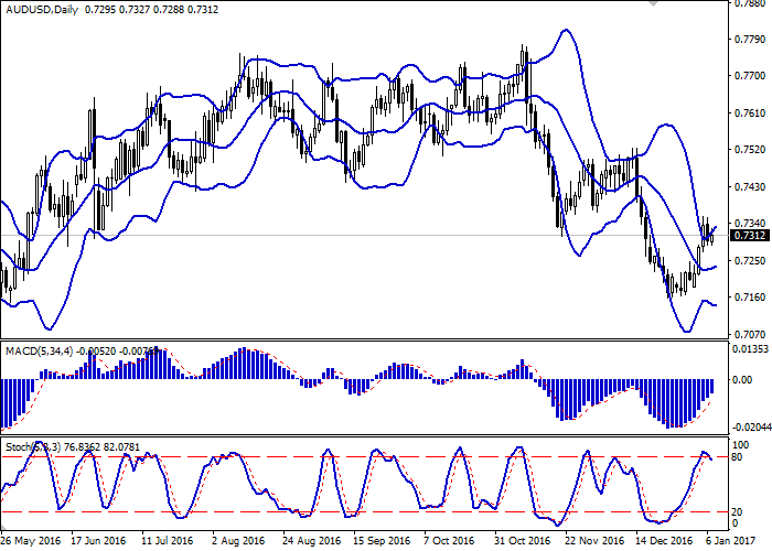 AUD/USD: the pair is trading flat