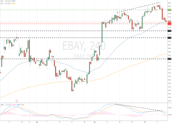 eBay Inc. (EBAY/NASD)