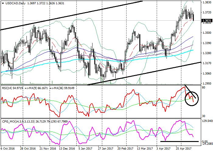 USD/CAD: análisis técnicos