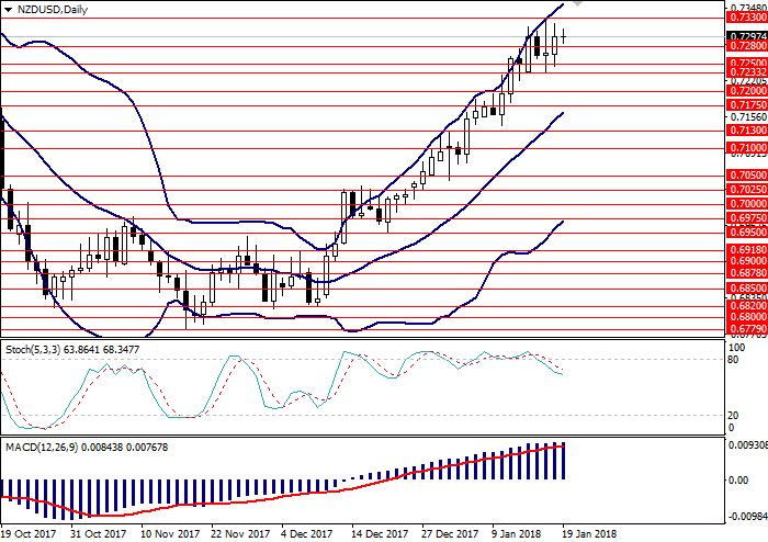 NZD/USD: analisis teknis