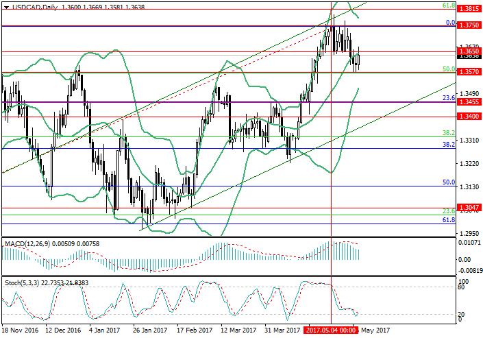 USD/CAD: par en canal ascendente