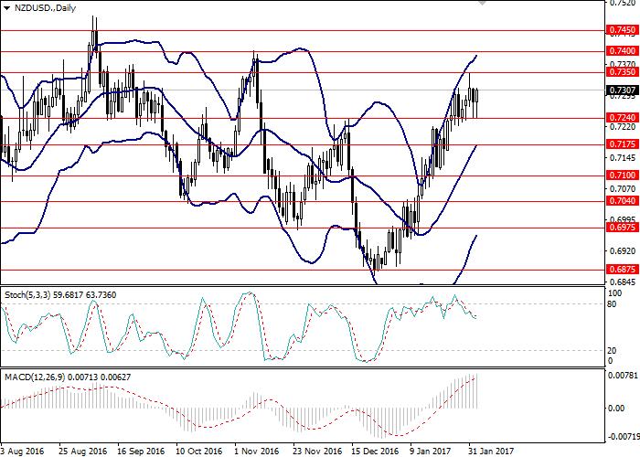 NZD/USD: ogólna analiza